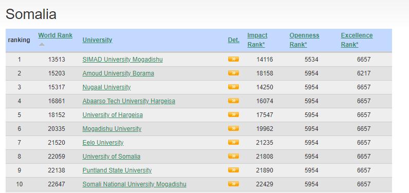 SIMAD University is ranked 1st in Somalia by Webometrics