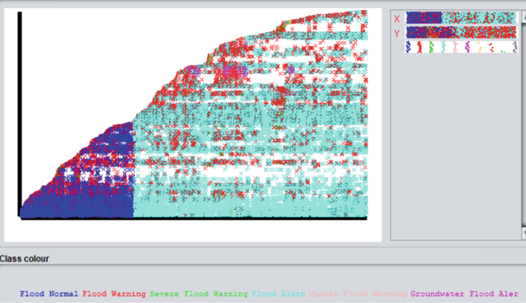 A Real-Time Flood Detection System Based on Machine Learning Algorithms